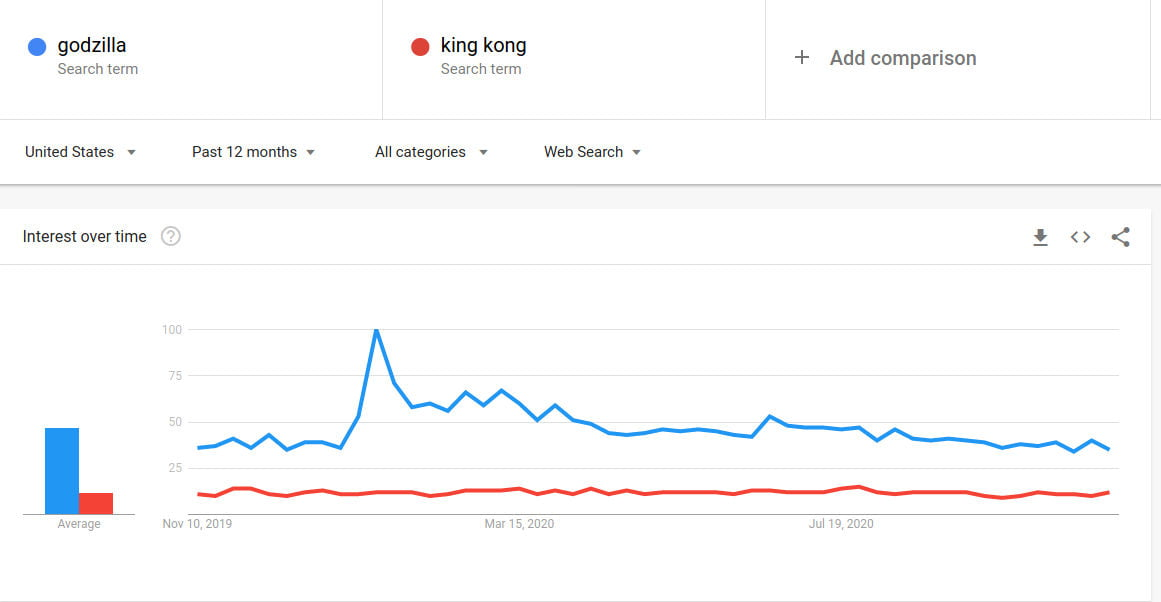 Godzilla and King Kong trends in U.S.