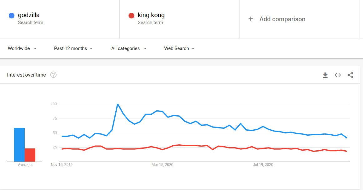 Godzilla and King Kong trends worldwide